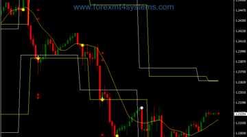 Forex Level Breakout Trading Strategy