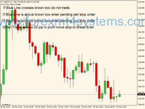 Forex London Breakout Trading Strategy
