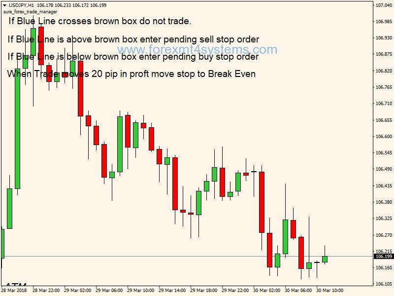 Forex London Breakout Trading Strategy