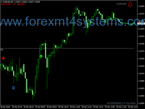 Forex London V3 Breakout prekybos strategija