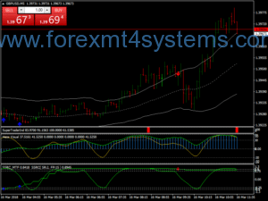 Forex MA Bands Martingale Scalping Strategy