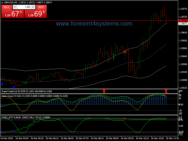 Forex Trading System Super Scalping with Martingale