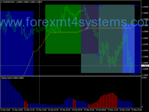 Forex MA Crossover სიგნალის Scalping სტრატეგია