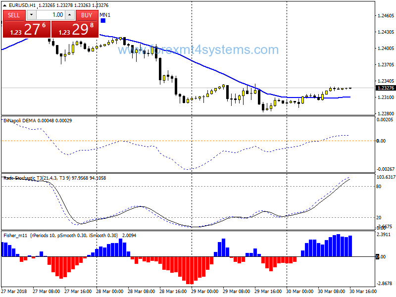 Forex MA Dinapoli Breakout Trading Strategy