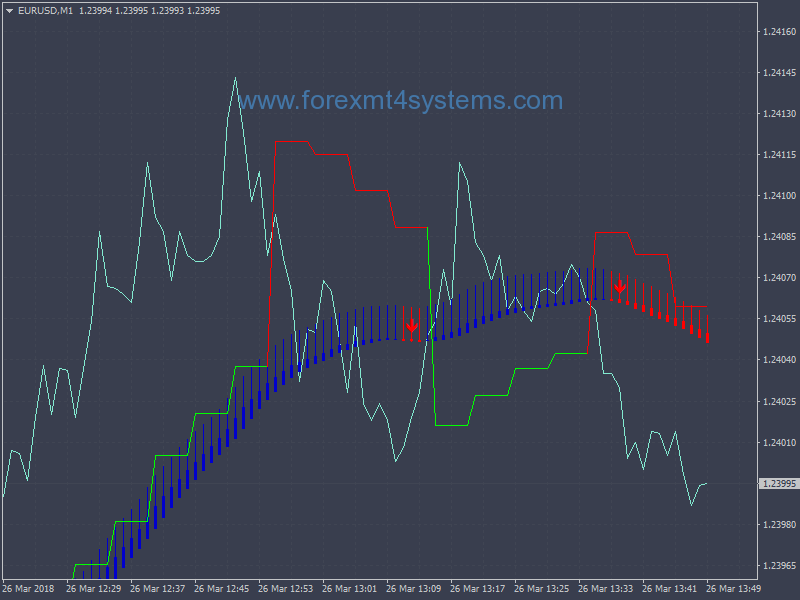 Forex MA Gann High Low MTF Scalping Strategy