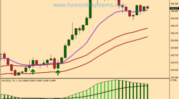 Forex MACD Power Trend Following Strategy