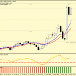 Forex MT Hunter Stalping Strategy