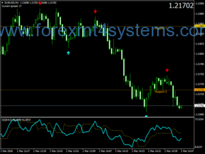 Forex Magnified Alert Scalping Strategy