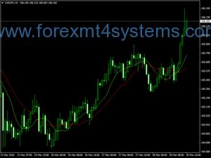 Stratejiya jêr Forex Mantra Trend