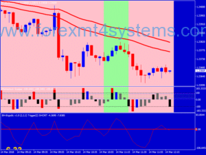 Forex Momentum Points Scalping Strategy