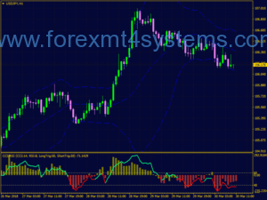Forex Momentum Strokeral Bollinger Bands Trading Strategy