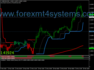 Forex Moon Shine Trend-strategie