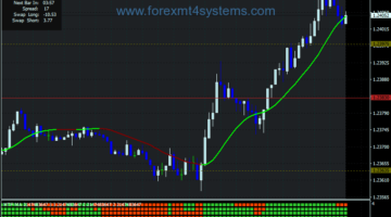 Forex Multi Moving Average Scalping Strategy