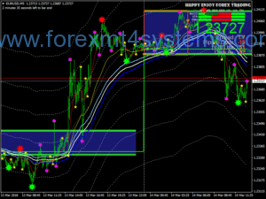 Forex Nitro MA Scalping Strategy