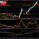 Forex OMA Channel Scalping Strategie