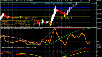 Forex OMA Channel Scalping Strategy