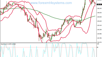 Forex Overbought Oversold Bollinger Bands Trading Strategy