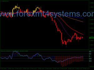 Forex PUX CCI Scalping Strategy