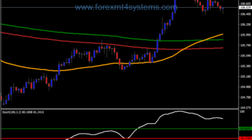 Forex Power Bollinger Bands Trading Strategy