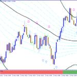Stratejiya Scalping Forex Price Trap