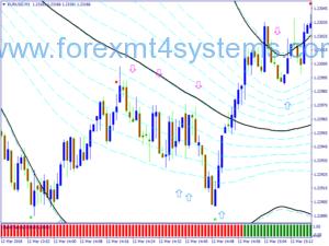 Estratégia de escalpelamento da armadilha de preço de Forex