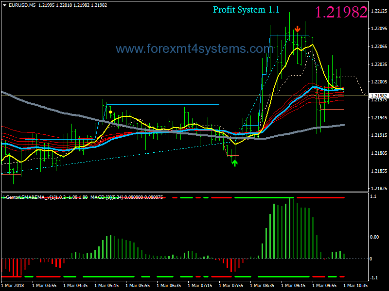 Forex Profit Price Action Scalping Strategy