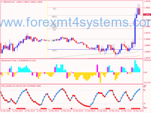 Stratejiya Scalping Forex Retracement Finder