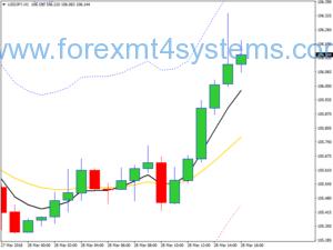 Forex retracement trend volgende strategie