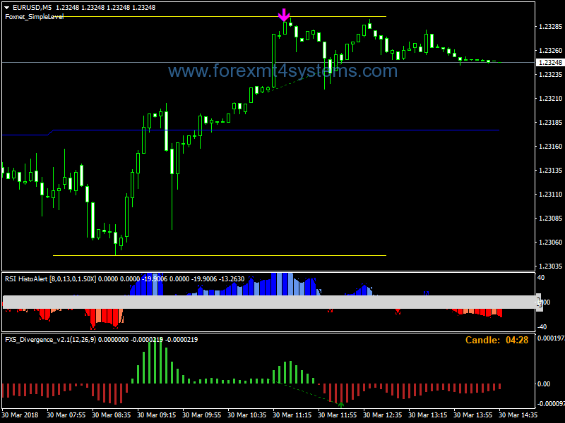 Forex SDX Breakout Trading Strategy