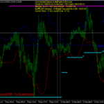 Forex SNR Bands Stalping Strategy