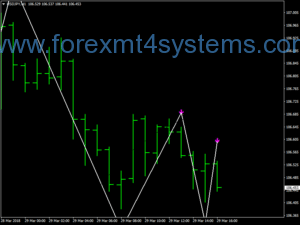 Forex Scalping Bollinger Bands Trading Strategy
