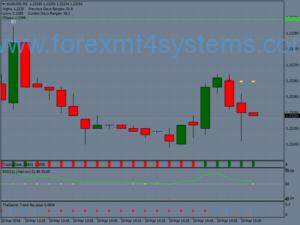 Forex Secret разкрива стратегия за търговия с пробив