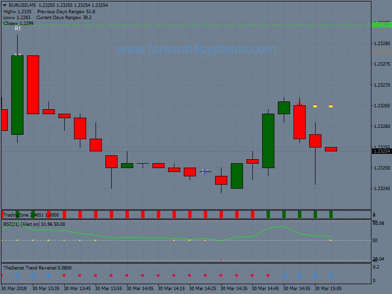 Forex Secret Revealed Breakout Trading Strategy