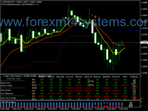 Estratégia Forex Secret Weal Scalping
