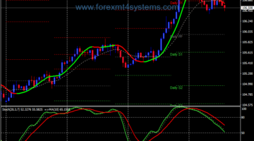 Forex Signal Line Trend Following Strategy