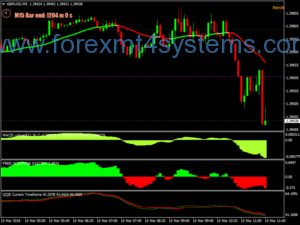 Forex Sniper Accuracy Scalping Strategy