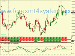 Stratejiya Following Forex Soloist Trend