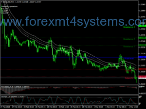 Forex Sonic R Scalping Strategy