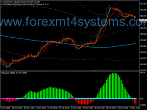 Forex Squeyze Stratejiya Bollinger Bands Trading Trading