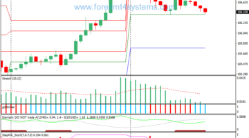 Forex Stretch Volatility Trading Strategie