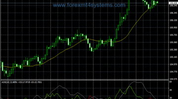 Forex Super ADX Trend Following Strategy