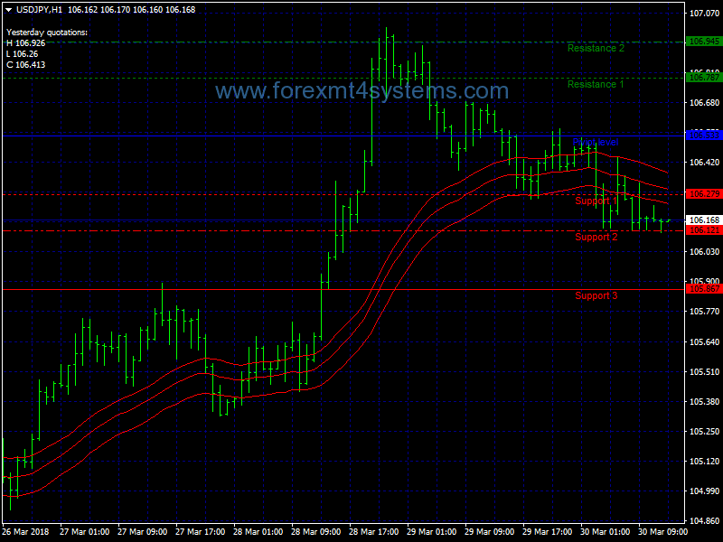 Forex Super CCI Breakout Trading Strategy