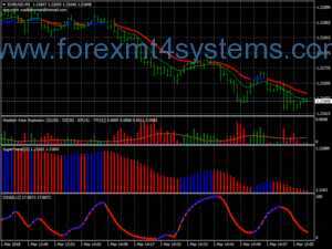 Forex Super DSS Bressert Scalping Strategy