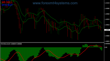 Forex Super Fast M1 M5 Scalping Strategy