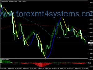 Стратегията за скачане на Forex Super Fisher
