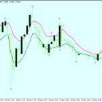 Stratejiya Bexdayê ya Fermuser a Fexal Breakout Trading