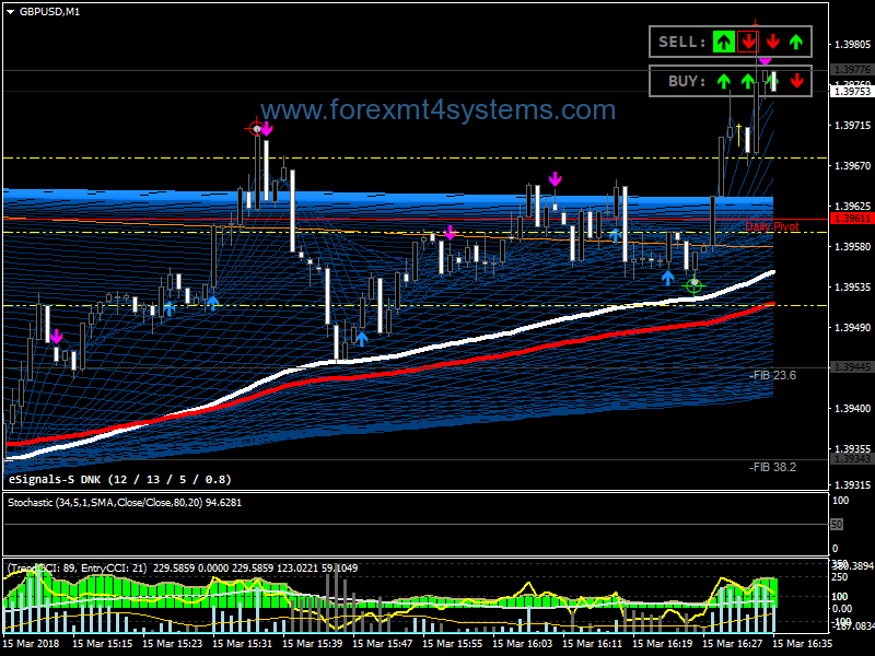 Forex Super Guppy Signals Scalping Strategy – ForexMT4Systems