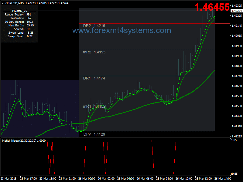Forex Super MA RSI Scalping Strategy