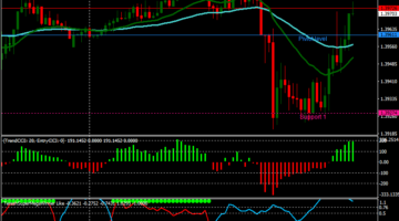 Free forex scalping strategy