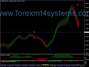 Stratejiya Scalping Forex Super Nibiru